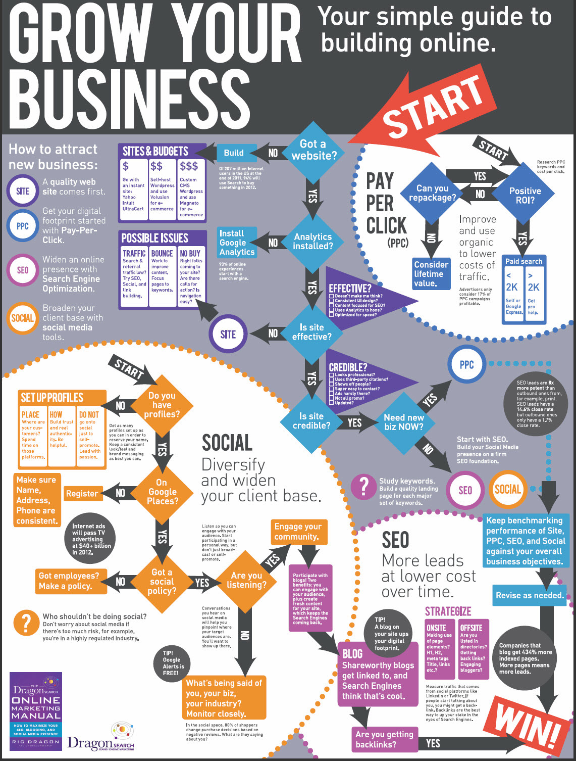 Home business infographics for How to make a blueprint online